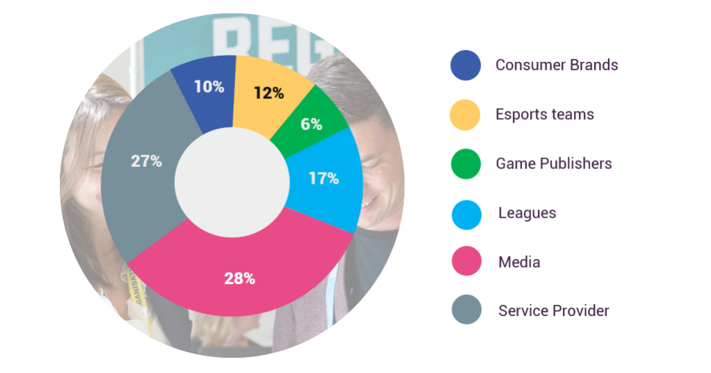 Attendees profile of the Esports BAR Cannes 2020